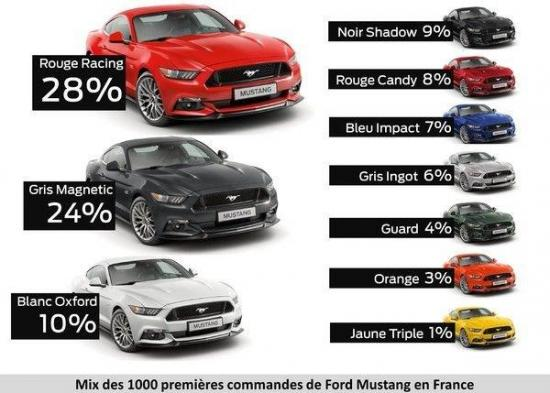 2015 mustang commandes
