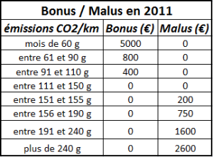 Bonus malus 2011
