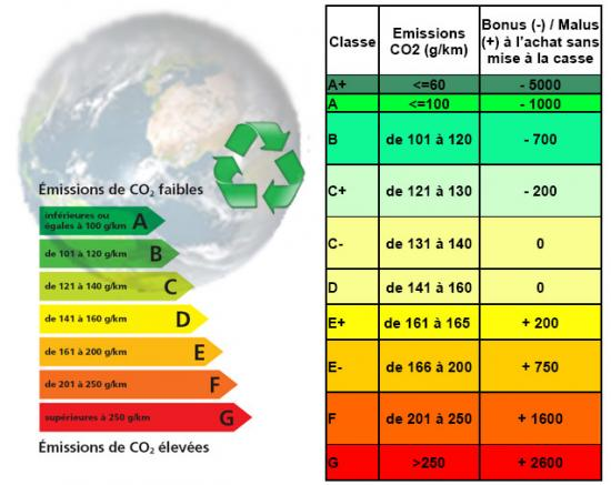 Malus bonus ecologique co2